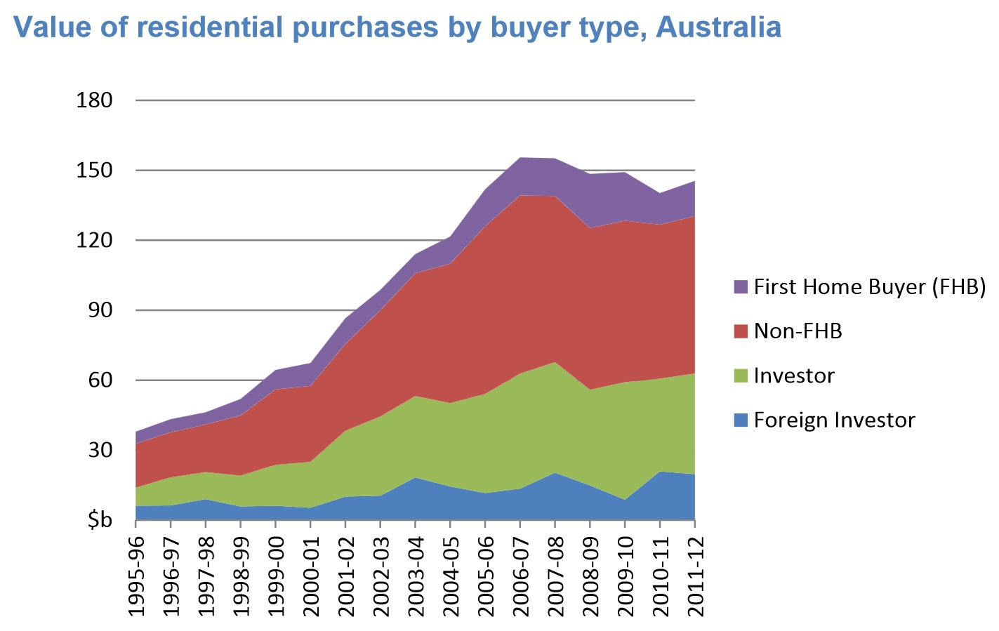 Value of residential purchases by buyer type, Australia from House prices, ownership and affordability: Trends in NSW
