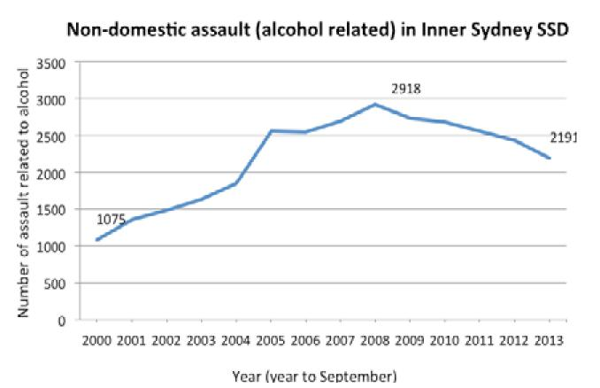 Non-domestic assault (alcohol related) in Sydney SSD