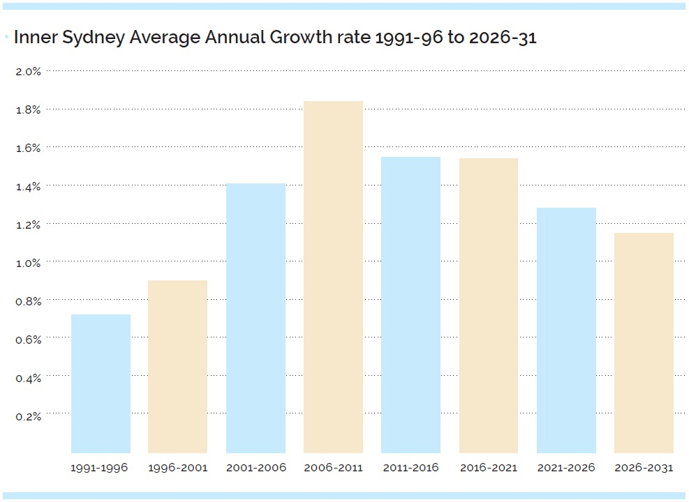 Inner Sydney Average Growth rate 1996-2031