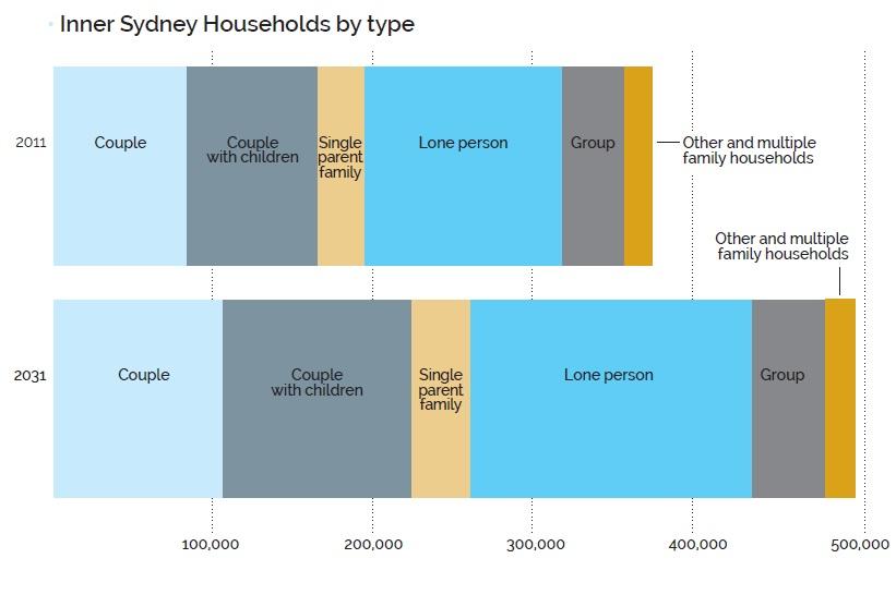 Inner Sydney Households by Type