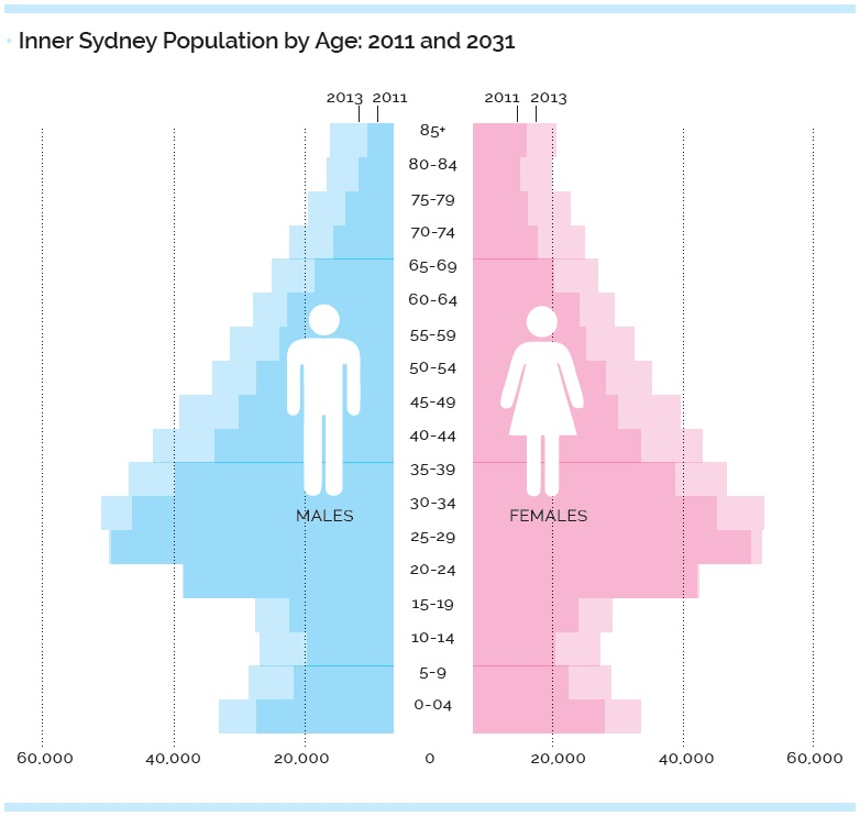 Inner Sydney Population by Age 2011 and 2031