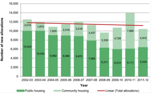 Newly housed tenants graph